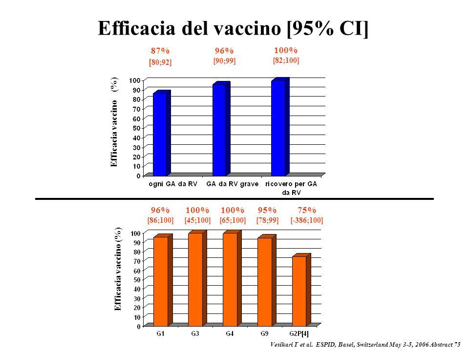 Efficacia del vaccino [95% CI]